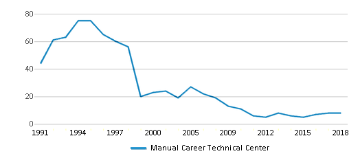 This chart display the total teachers of Manual Career Technical Center by year, with the latest 2017-18 school year data.