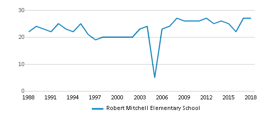 This chart display the total teachers of Robert Mitchell Elementary School by year, with the latest 2017-18 school year data.