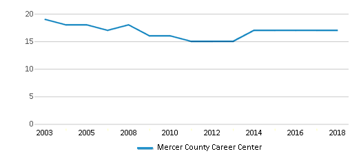 This chart display the total teachers of Mercer County Career Center by year, with the latest 2017-18 school year data.