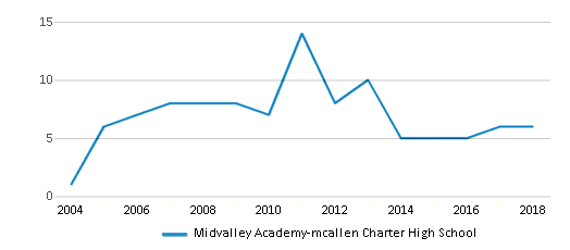 This chart display the total teachers of Midvalley Academy-mcallen Charter High School by year, with the latest 2017-18 school year data.