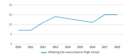 This chart display the total teachers of Whaling City Junior/senior High School by year, with the latest 2017-18 school year data.
