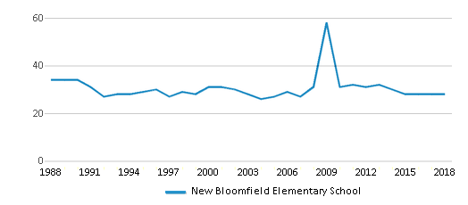 This chart display the total teachers of New Bloomfield Elementary School by year, with the latest 2017-18 school year data.