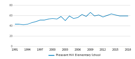 This chart display the total teachers of Pleasant Hill Elementary School by year, with the latest 2017-18 school year data.