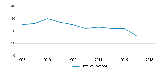 This chart display the total teachers of Pathway School by year, with the latest 2017-18 school year data.