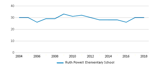 This chart display the total teachers of Ruth Powell Elementary School by year, with the latest 2017-18 school year data.