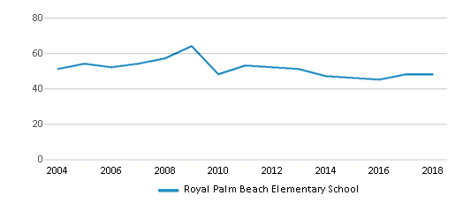 This chart display the total teachers of Royal Palm Beach Elementary School by year, with the latest 2017-18 school year data.