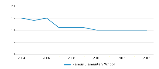This chart display the total teachers of Remus Elementary School by year, with the latest 2017-18 school year data.