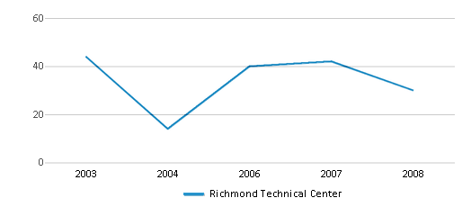 This chart display the total teachers of Richmond Technical Center by year, with the latest 2007-08 school year data.