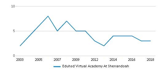 This chart display the total teachers of Eduhsd Virtual Academy At Shenandoah by year, with the latest 2017-18 school year data.