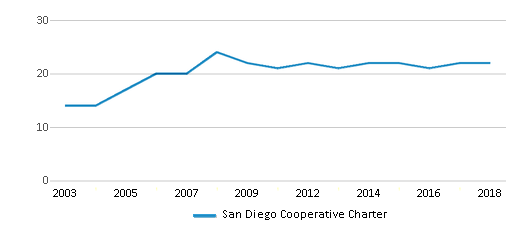 This chart display the total teachers of San Diego Cooperative Charter by year, with the latest 2017-18 school year data.