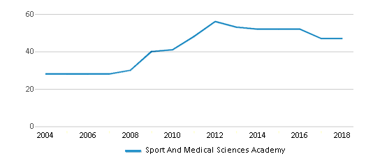 This chart display the total teachers of Sport And Medical Sciences Academy by year, with the latest 2017-18 school year data.