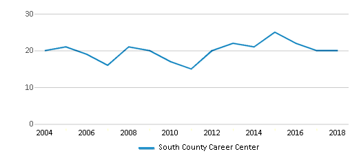 This chart display the total teachers of South County Career Center by year, with the latest 2017-18 school year data.
