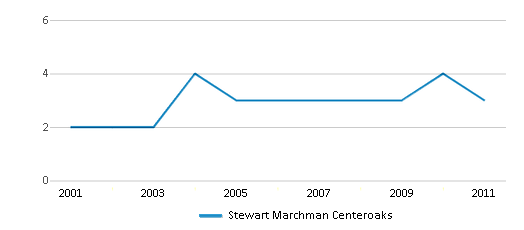 This chart display the total teachers of Stewart Marchman Centeroaks by year, with the latest 2010-11 school year data.