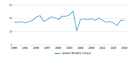 This chart display the total teachers of Sparks Middle School by year, with the latest 2017-18 school year data.