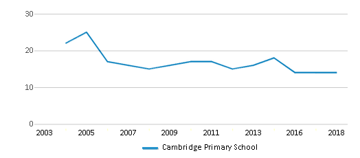 This chart display the total teachers of Cambridge Primary School by year, with the latest 2017-18 school year data.