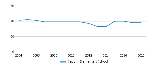 This chart display the total teachers of Seguin Elementary School by year, with the latest 2017-18 school year data.