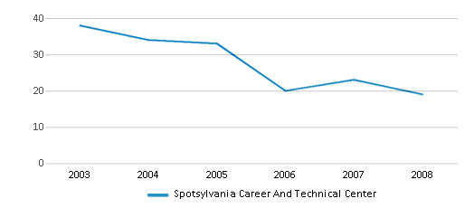 This chart display the total teachers of Spotsylvania Career And Technical Center by year, with the latest 2007-08 school year data.