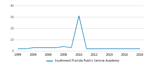 This chart display the total teachers of Southwest Florida Public Service Academy by year, with the latest 2017-18 school year data.