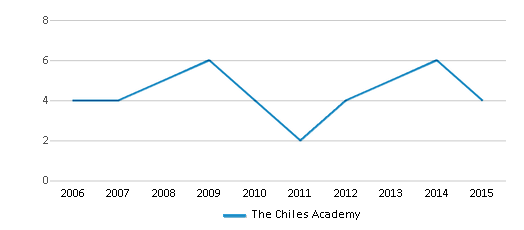 This chart display the total teachers of The Chiles Academy by year, with the latest 2014-15 school year data.