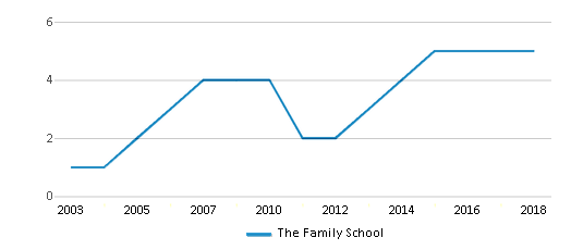 This chart display the total teachers of The Family School by year, with the latest 2017-18 school year data.