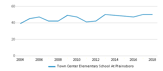 This chart display the total teachers of Town Center Elementary School At Plainsboro by year, with the latest 2017-18 school year data.