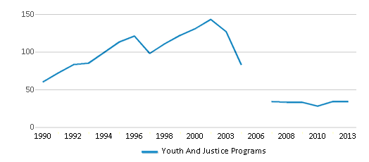This chart display the total teachers of Youth And Justice Programs by year, with the latest 2012-13 school year data.