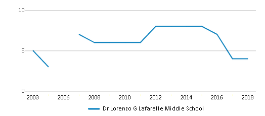 This chart display the total teachers of Dr Lorenzo G Lafarelle Middle School by year, with the latest 2017-18 school year data.