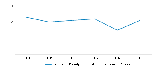 This chart display the total teachers of Tazewell County Career & Technical Center by year, with the latest 2007-08 school year data.