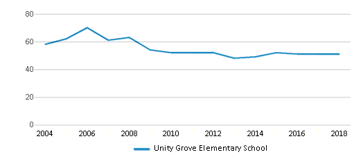 This chart display the total teachers of Unity Grove Elementary School by year, with the latest 2017-18 school year data.