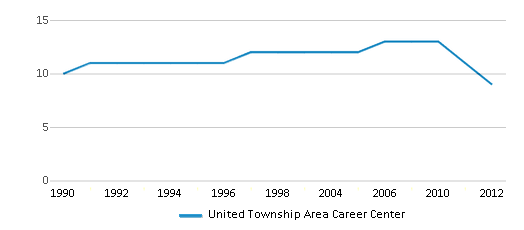 This chart display the total teachers of United Township Area Career Center by year, with the latest 2011-12 school year data.
