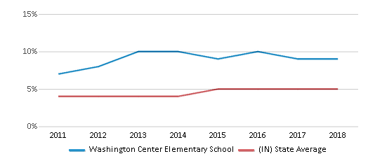 This chart display the percentage of students of two or more races in Washington Center Elementary School and the percentage of public school students of two or more races in Indiana by year, with the latest 2017-18 school year data.
