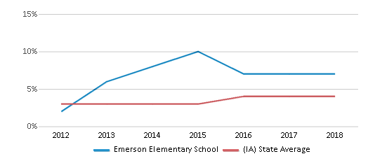 This chart display the percentage of students of two or more races in Emerson Elementary School and the percentage of public school students of two or more races in Iowa by year, with the latest 2017-18 school year data.