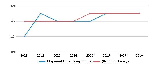 This chart display the percentage of students of two or more races in Maywood Elementary School and the percentage of public school students of two or more races in Indiana by year, with the latest 2017-18 school year data.