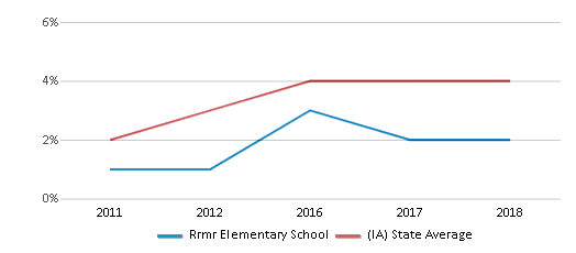 This chart display the percentage of students of two or more races in Rrmr Elementary School and the percentage of public school students of two or more races in Iowa by year, with the latest 2017-18 school year data.