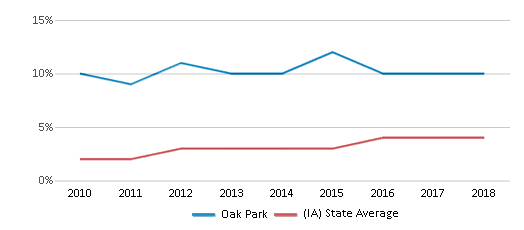 This chart display the percentage of students of two or more races in Oak Park and the percentage of public school students of two or more races in Iowa by year, with the latest 2017-18 school year data.