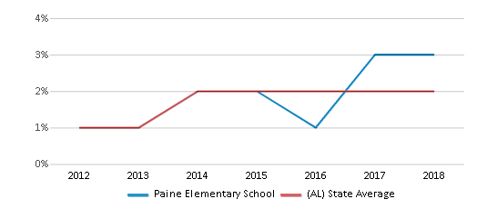 This chart display the percentage of students of two or more races in Paine Elementary School and the percentage of public school students of two or more races in Alabama by year, with the latest 2017-18 school year data.