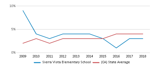 This chart display the percentage of students of two or more races in Sierra Vista Elementary School and the percentage of public school students of two or more races in California by year, with the latest 2017-18 school year data.
