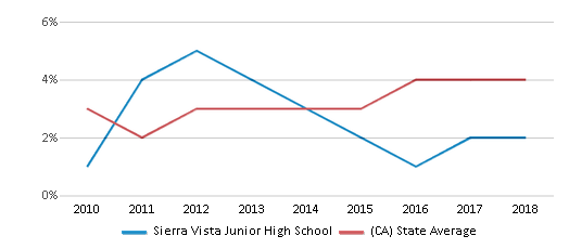 This chart display the percentage of students of two or more races in Sierra Vista Junior High School and the percentage of public school students of two or more races in California by year, with the latest 2017-18 school year data.
