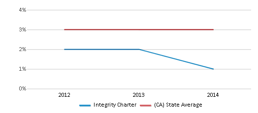This chart display the percentage of students of two or more races in Integrity Charter and the percentage of public school students of two or more races in California by year, with the latest 2013-14 school year data.