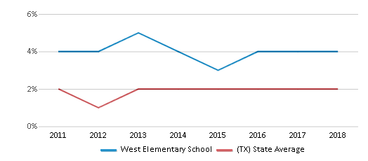 This chart display the percentage of students of two or more races in West Elementary School and the percentage of public school students of two or more races in Texas by year, with the latest 2017-18 school year data.