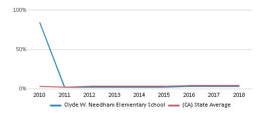 This chart display the percentage of students of two or more races in Clyde W. Needham Elementary School and the percentage of public school students of two or more races in California by year, with the latest 2017-18 school year data.