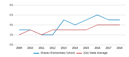 This chart display the percentage of students of two or more races in Chavez Elementary School and the percentage of public school students of two or more races in California by year, with the latest 2017-18 school year data.