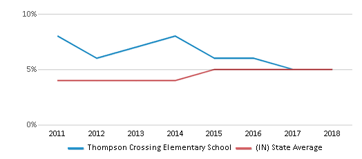 This chart display the percentage of students of two or more races in Thompson Crossing Elementary School and the percentage of public school students of two or more races in Indiana by year, with the latest 2017-18 school year data.