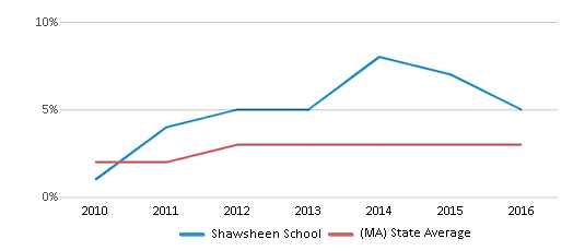 This chart display the percentage of students of two or more races in Shawsheen School and the percentage of public school students of two or more races in Massachusetts by year, with the latest 2015-16 school year data.