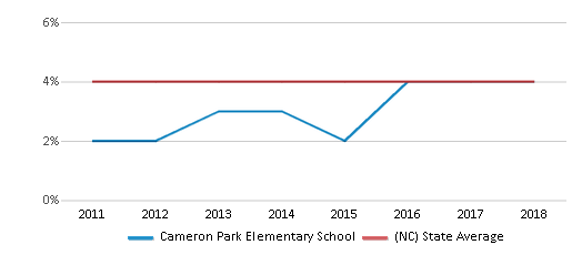 This chart display the percentage of students of two or more races in Cameron Park Elementary School and the percentage of public school students of two or more races in North Carolina by year, with the latest 2017-18 school year data.