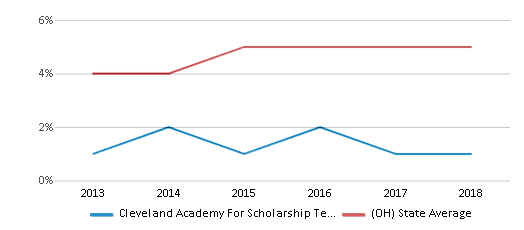 This chart display the percentage of students of two or more races in Cleveland Academy For Scholarship Technology And Leadership and the percentage of public school students of two or more races in Ohio by year, with the latest 2017-18 school year data.