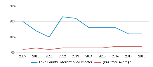 This chart display the percentage of students of two or more races in Lake County International Charter and the percentage of public school students of two or more races in California by year, with the latest 2017-18 school year data.