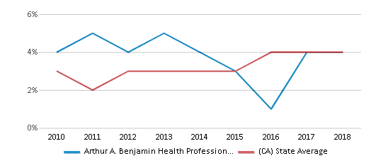 This chart display the percentage of students of two or more races in Arthur A. Benjamin Health Professions High School and the percentage of public school students of two or more races in California by year, with the latest 2017-18 school year data.