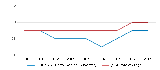This chart display the percentage of students of two or more races in William G. Hasty- Senior Elementary School and the percentage of public school students of two or more races in Georgia by year, with the latest 2017-18 school year data.