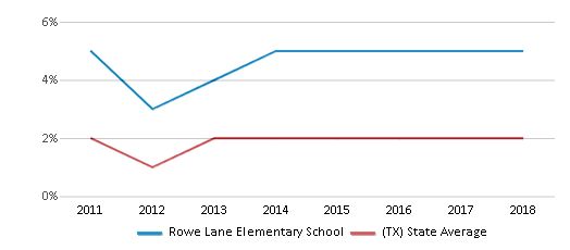 This chart display the percentage of students of two or more races in Rowe Lane Elementary School and the percentage of public school students of two or more races in Texas by year, with the latest 2017-18 school year data.